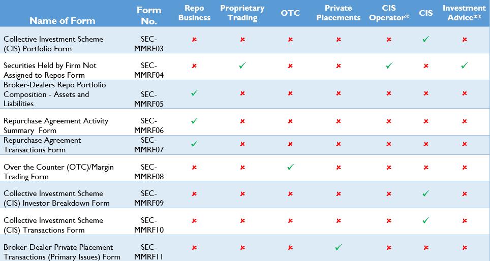 Mmrf Forms Ttsec